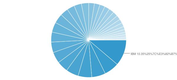 ダウ工業株30種平均 銘柄構成比率円グラフ